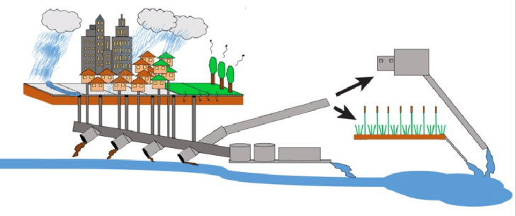 Αγωγοί ομβρίων υδάτων - Αποφράξεις Γλυφάδα